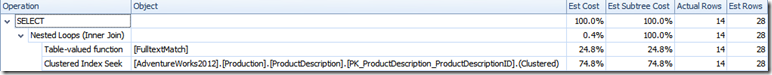 image thumb1 Combining multiple CONTAINS predicates in SQL Server 2012