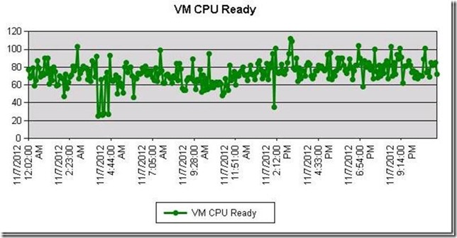 CPU Ready Time in VMware and How to Interpret its Real Meaning   clip image0028 thumb 