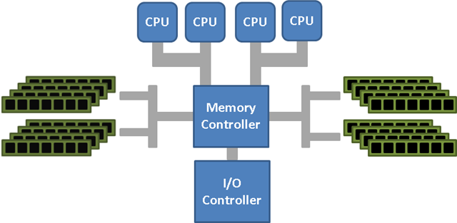 Understanding Non Uniform Memory Access/Architectures (NUMA)   image thumb 
