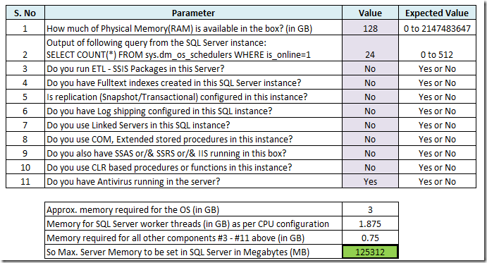 Wow… An online calculator to misconfigure your SQL Server memory!   image thumb