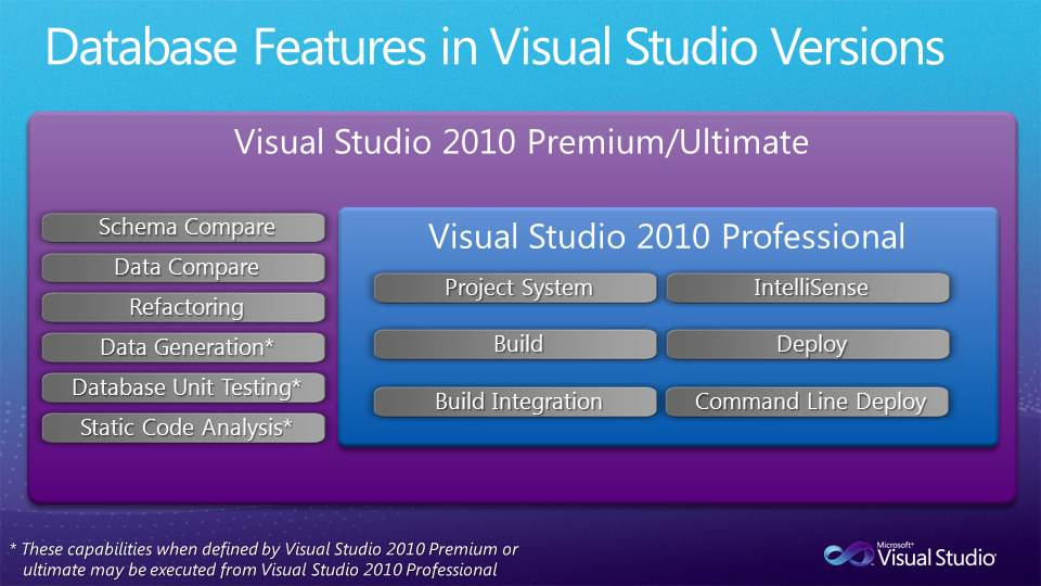 Data Dude moving into lower priced VS Editions in VS 2010