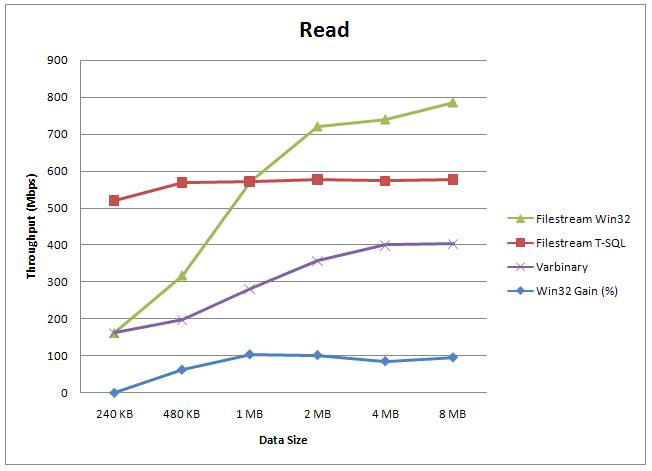 filestreamread SQL Server 2008: FILESTREAM performance