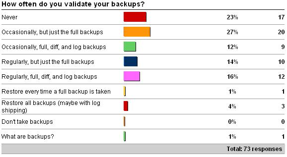 survey1results Importance of validating backups