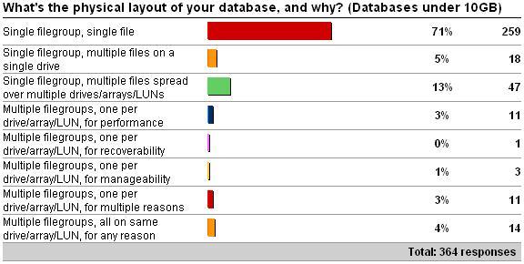 disklayout1 Physical database layout vs. database size