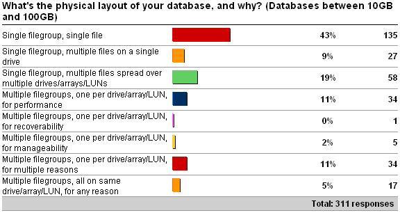 disklayout2 Physical database layout vs. database size