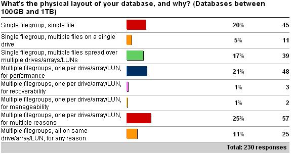 disklayout3 Physical database layout vs. database size