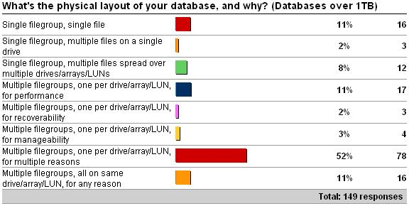 disklayout4 Physical database layout vs. database size