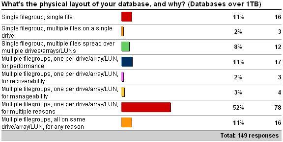 disklayout4 Physical database layout vs. database size