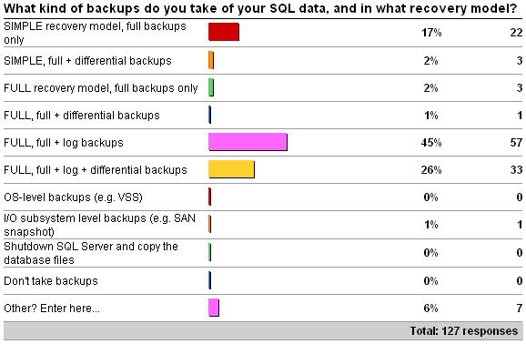 backuptype Importance of having the right backups