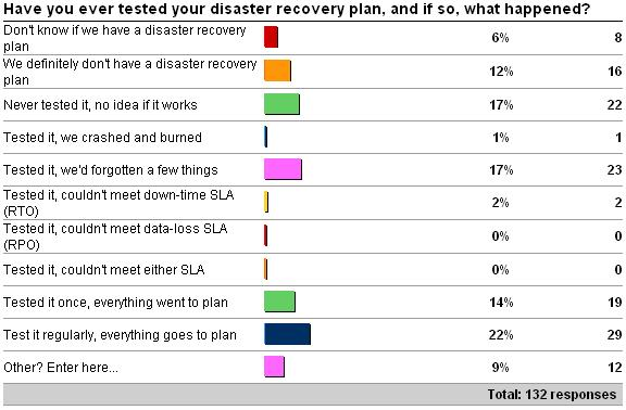 Importance of testing your disaster recovery plan paul s for Disaster recovery testing template