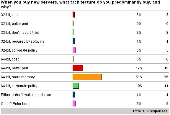 newsrvarch Importance of choosing the right architecture and SQL Server Edition