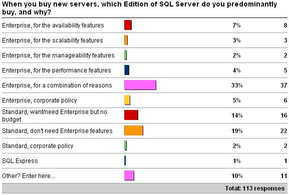 newsrvedition Importance of choosing the right architecture and SQL Server Edition