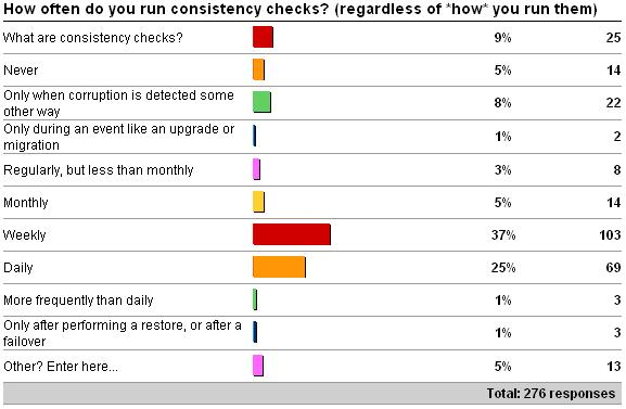 howoftencheck Importance of running regular consistency checks