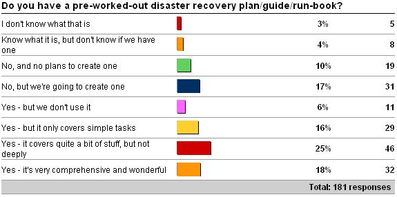 disasterrecovery Importance of having a good disaster recovery plan