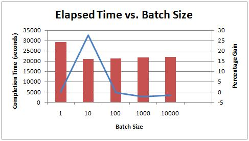 2elapsedtime Benchmarking: 1 TB table population (part 2: optimizing log block IO size and how log IO works)