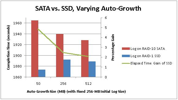 1 1variablegrowth Benchmarking: Introducing SSDs (Part 1: not overloaded log file array)