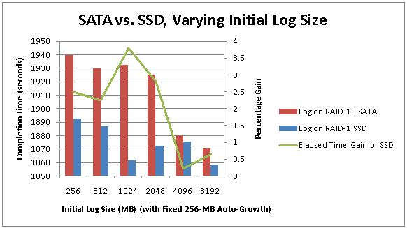 Benchmarking: Introducing SSDs (Part 1: not overloaded log