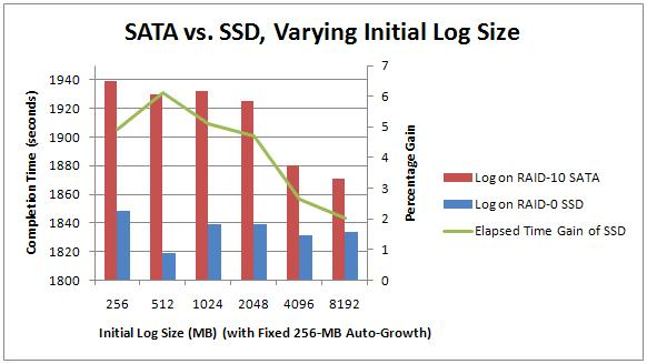 2 2variableinitialsize Benchmarking: Introducing SSDs (Part 1b: not overloaded log file array)