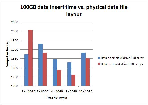 multidatafiles Benchmarking: Introducing SSDs (Part 2: sequential inserts)