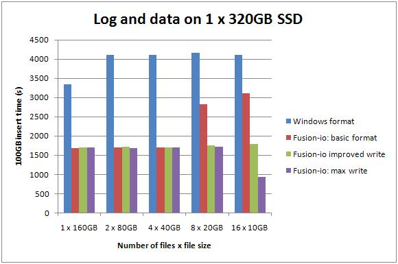3 1x320 2 Benchmarking: Introducing SSDs (Part 2: sequential inserts)