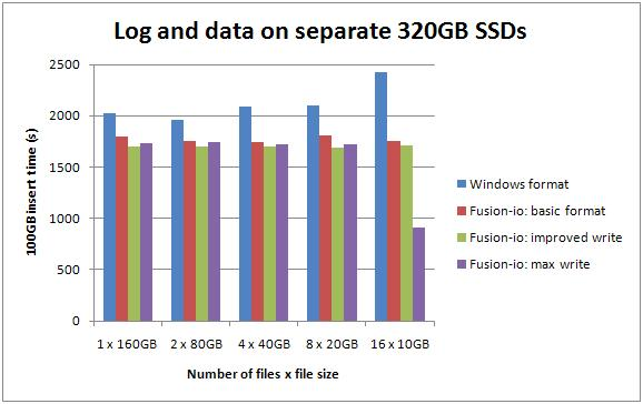 3 2x320 2 Benchmarking: Introducing SSDs (Part 2: sequential inserts)