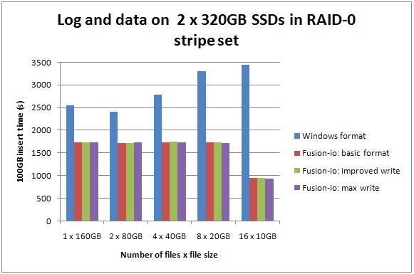 3 640 Benchmarking: Introducing SSDs (Part 2: sequential inserts)