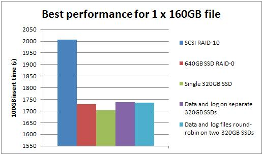 best1 Benchmarking: Introducing SSDs (Part 2: sequential inserts)
