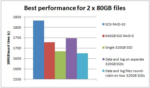 best2 Benchmarking: Introducing SSDs (Part 2: sequential inserts)