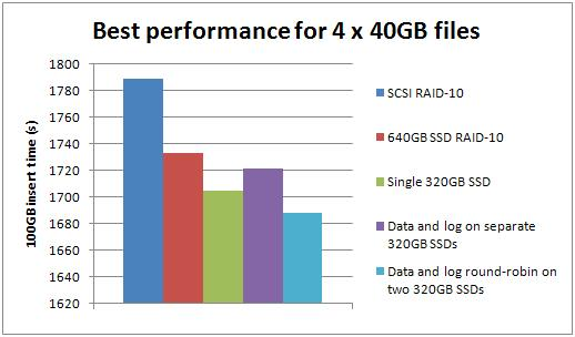 best4 Benchmarking: Introducing SSDs (Part 2: sequential inserts)