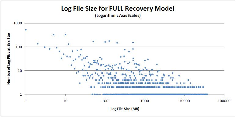 fullsize Log file configuration metrics for 17000 databases