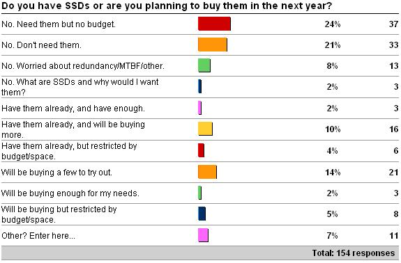 havessds Survey results around purchase and use of SSDs