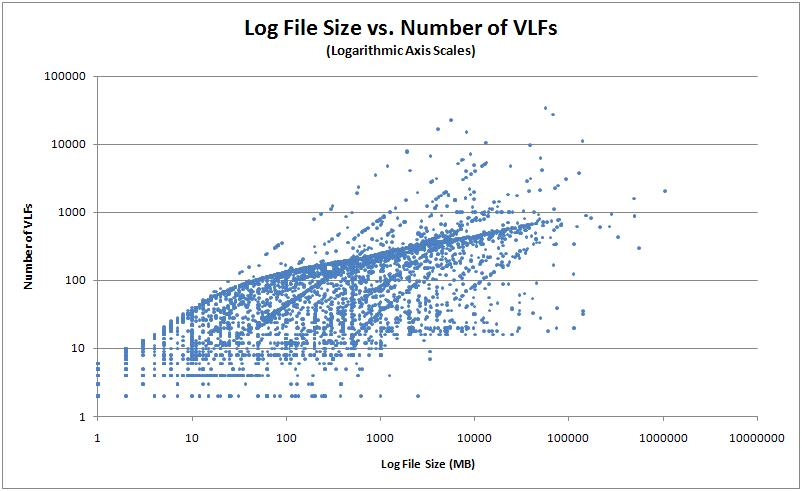 logsizevsvlfs2 Log file configuration metrics for 17000 databases
