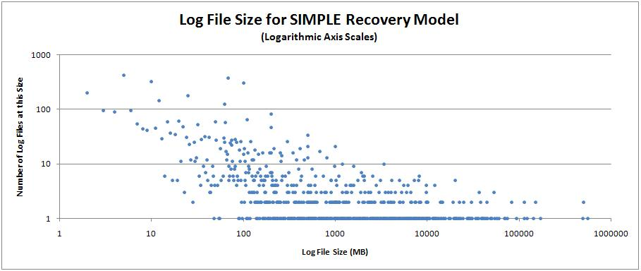 simplesize2 Log file configuration metrics for 17000 databases
