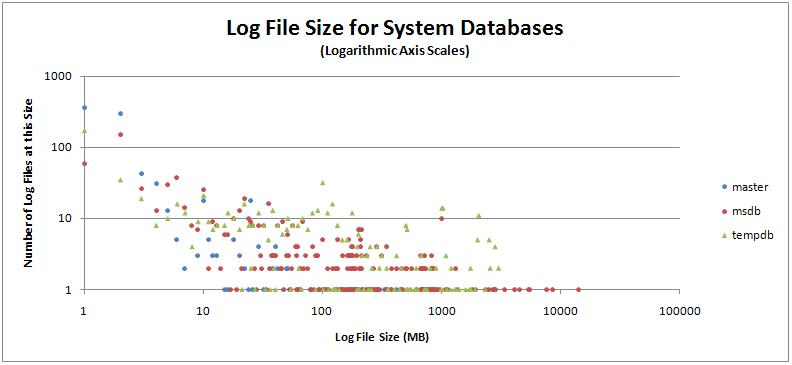 systemsize Log file configuration metrics for 17000 databases