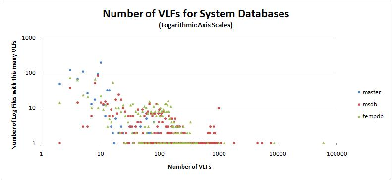 systemvlfs Log file configuration metrics for 17000 databases