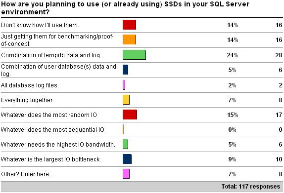 usessds Survey results around purchase and use of SSDs