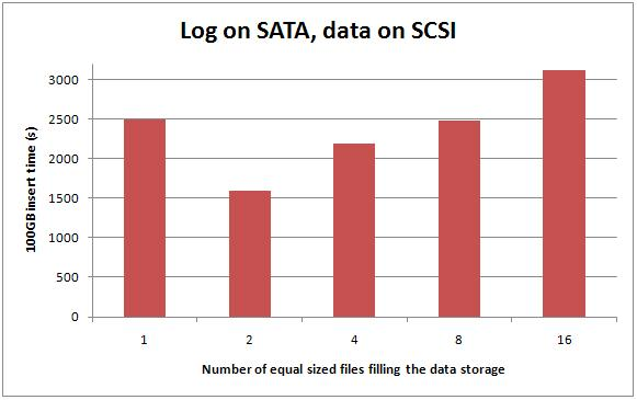 1 logsatadatascsi Benchmarking: Introducing SSDs (Part 3: random inserts with wait stats details)