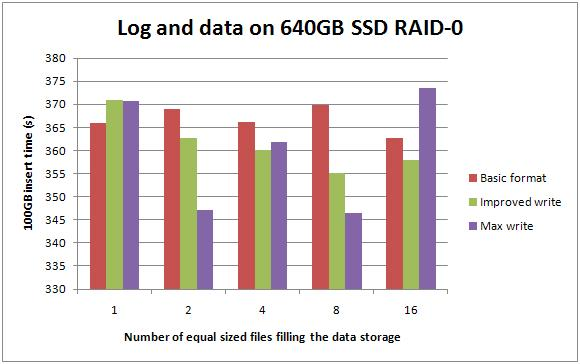 3 logdata640ssd Benchmarking: Introducing SSDs (Part 3: random inserts with wait stats details)