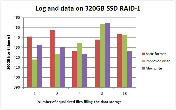 4 logdata320ssdr1 Benchmarking: Introducing SSDs (Part 3: random inserts with wait stats details)