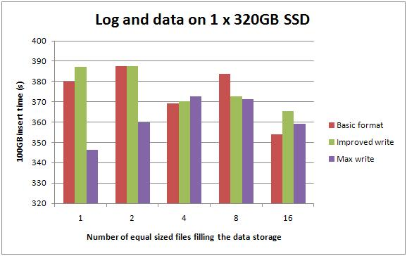 5 logdata320ssd Benchmarking: Introducing SSDs (Part 3: random inserts with wait stats details)