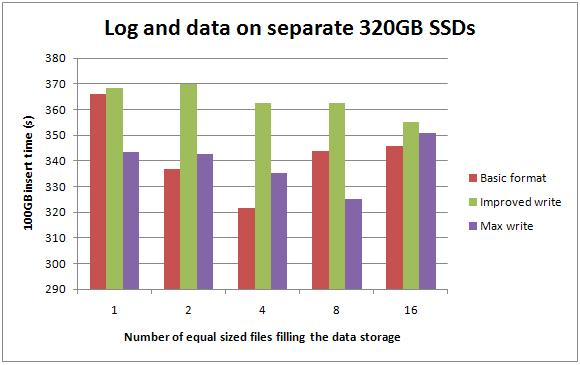 6 logdatasep320ssds Benchmarking: Introducing SSDs (Part 3: random inserts with wait stats details)