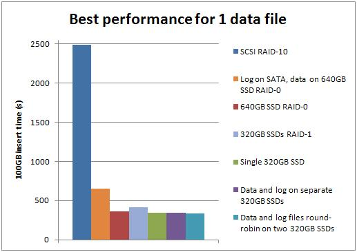 best1 Benchmarking: Introducing SSDs (Part 3: random inserts with wait stats details)