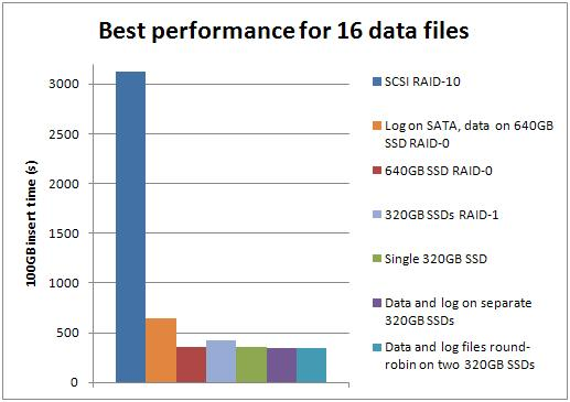 best16 Benchmarking: Introducing SSDs (Part 3: random inserts with wait stats details)