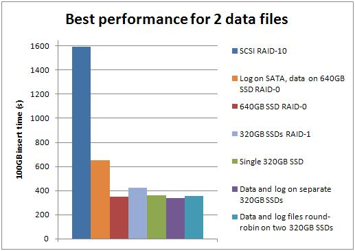 best2 Benchmarking: Introducing SSDs (Part 3: random inserts with wait stats details)