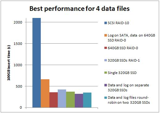 best4 Benchmarking: Introducing SSDs (Part 3: random inserts with wait stats details)