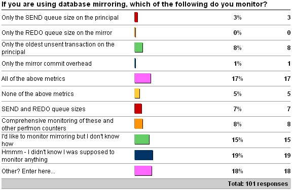 dbmmonitoring Importance of monitoring a database mirroring session
