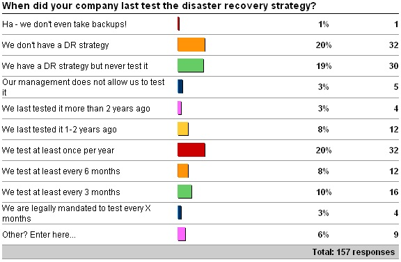 drtesting Human nature is a significant hurdle to successful disaster recovery