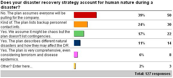 drtesting2 Human nature is a significant hurdle to successful disaster recovery