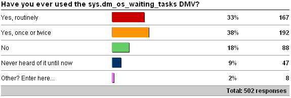 dmv2 Advanced SQL Server performance tuning