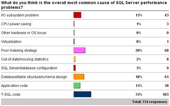 mostcommonperf Survey results: Common causes of performance problems